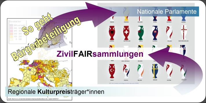 KONSENT-KULTURpreis_ZivilFAIRsammlungen