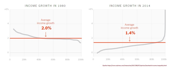 2017-08-09_ny-times_david-leonhardt_income-growth-1980-2014_inequality-sidebyside-Artboard_1