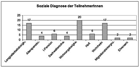 SozialeDiagnoseTeilnehmer