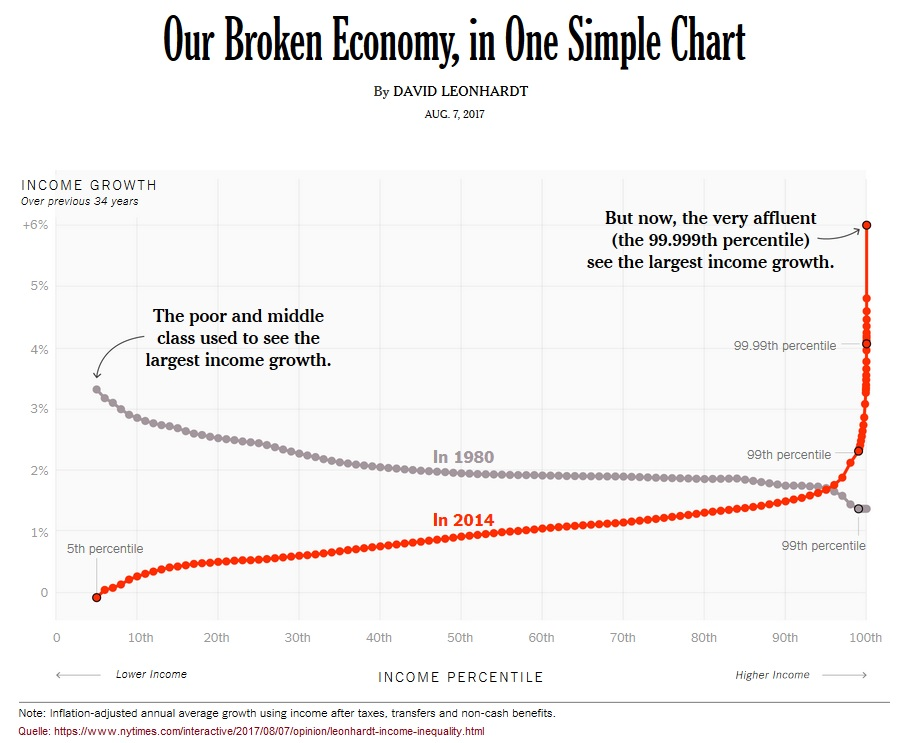 2018-02-28_nytimes_mitte-der-gesellschaft_income-growth-1980-2014_in-one-simple-chart