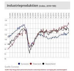 2018-08-20_markus-marterbauer_industrieproduktion_oesterreich-eurozone-deutschland