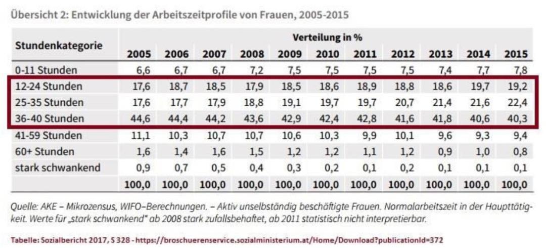 2019-03-20_sozialbericht-2017_arbeitszeitprofile-frauen-2005-2015_stundenkategorien
