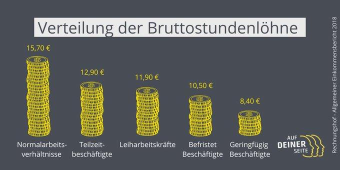 2020-01-13_Verteilung-der-Bruttostundenloehne_Rechnungshof-2018