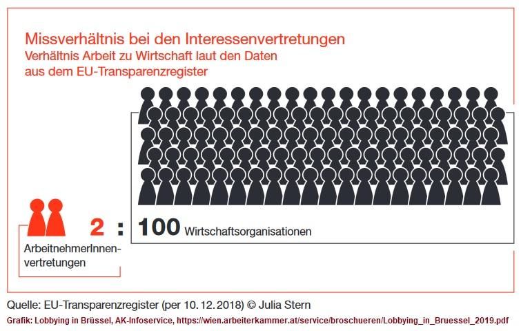 2019-05-29_AK-Wien_Missverhaeltnis-bei-den-Interessenvertretungen-in-Bruessel_ArbeitnehmerInnen-Wirtschaftsorganisation