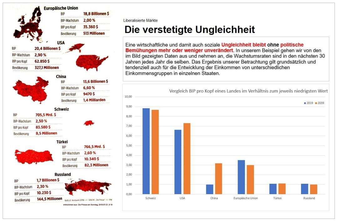 2019-07-21_Int_Vergleich_extrapoliertes-BIP-pro-Kopf-Wachstum