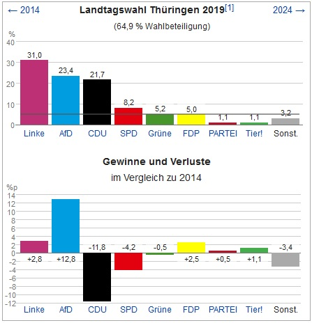 2019-11-17_wikipedia_landtagswahl-thueringen-2019