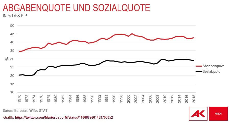 2019-10-25_Markus-Marterbauer_Grafik_Abgabenquote-vs-Sozialquote_1970-2018