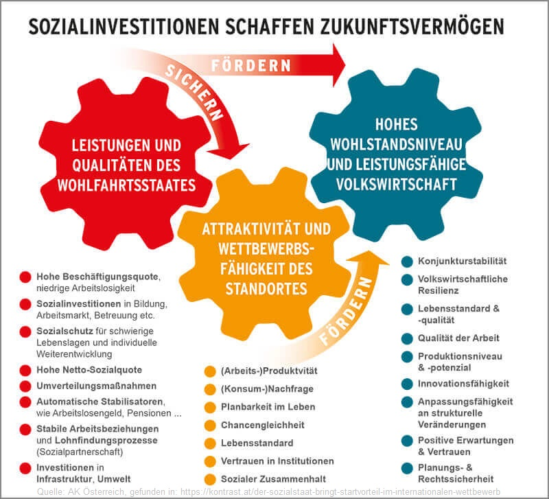 2019-10-28_AK-Oesterreich_kontrast-at_Sozialinvestitionen-schaffen-Zukunftsvermoegen