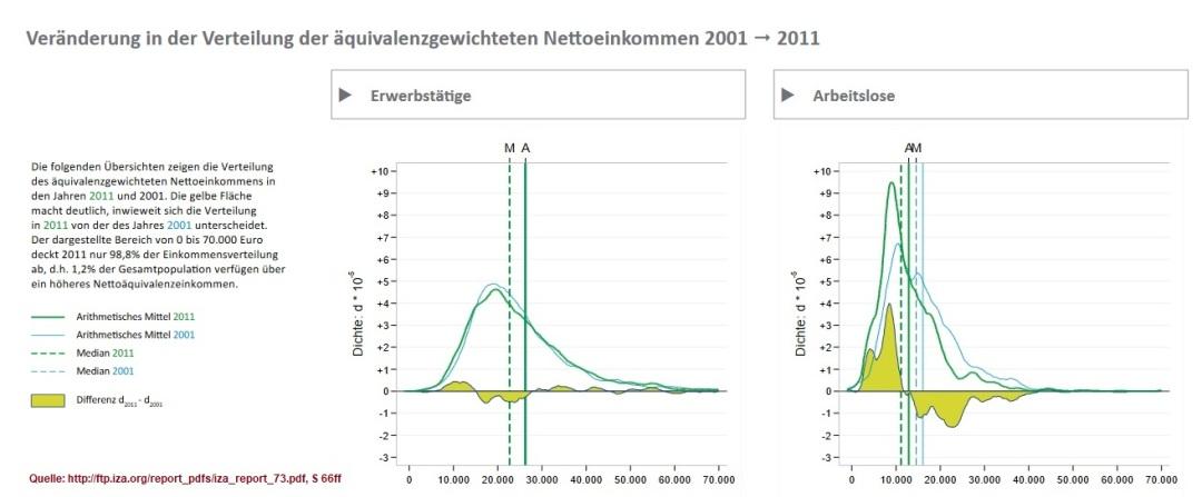 2019-11-04_iza-org_Veraenderung-in-der-Verteilung-des-aequivalenzgewichteten-Nettoeinkommens-2001-2011