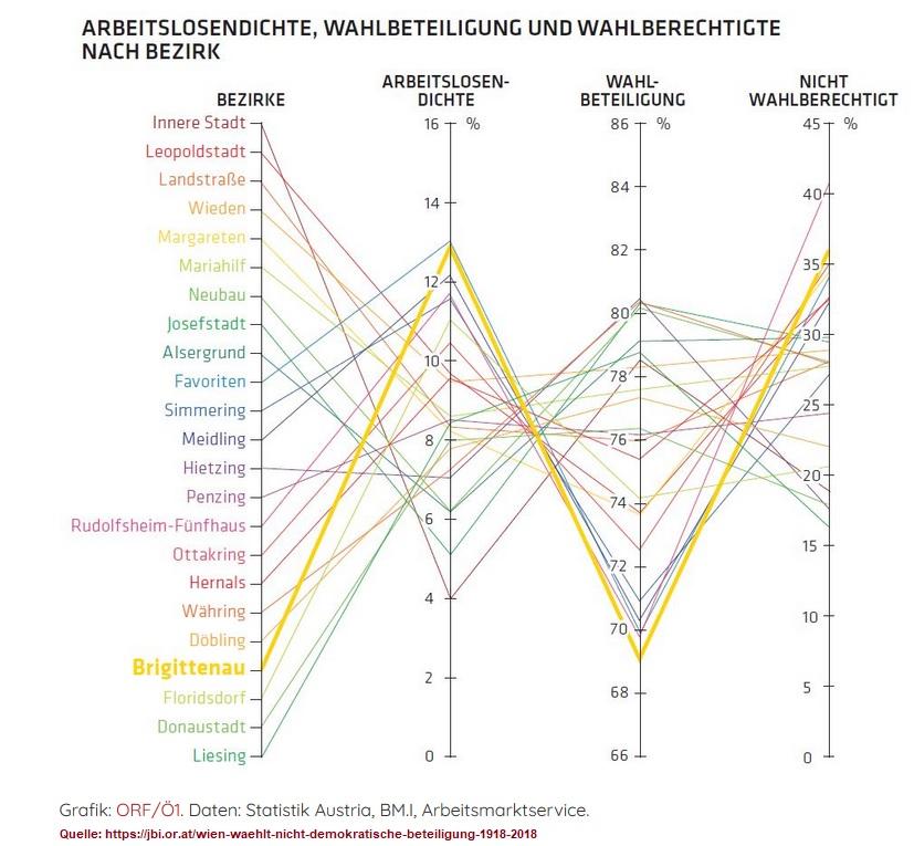 2020-06-30_jbi_wien-waehlt-nicht_tamara-ehs_wahlbeteiligung-und-arbeitslosigkeit