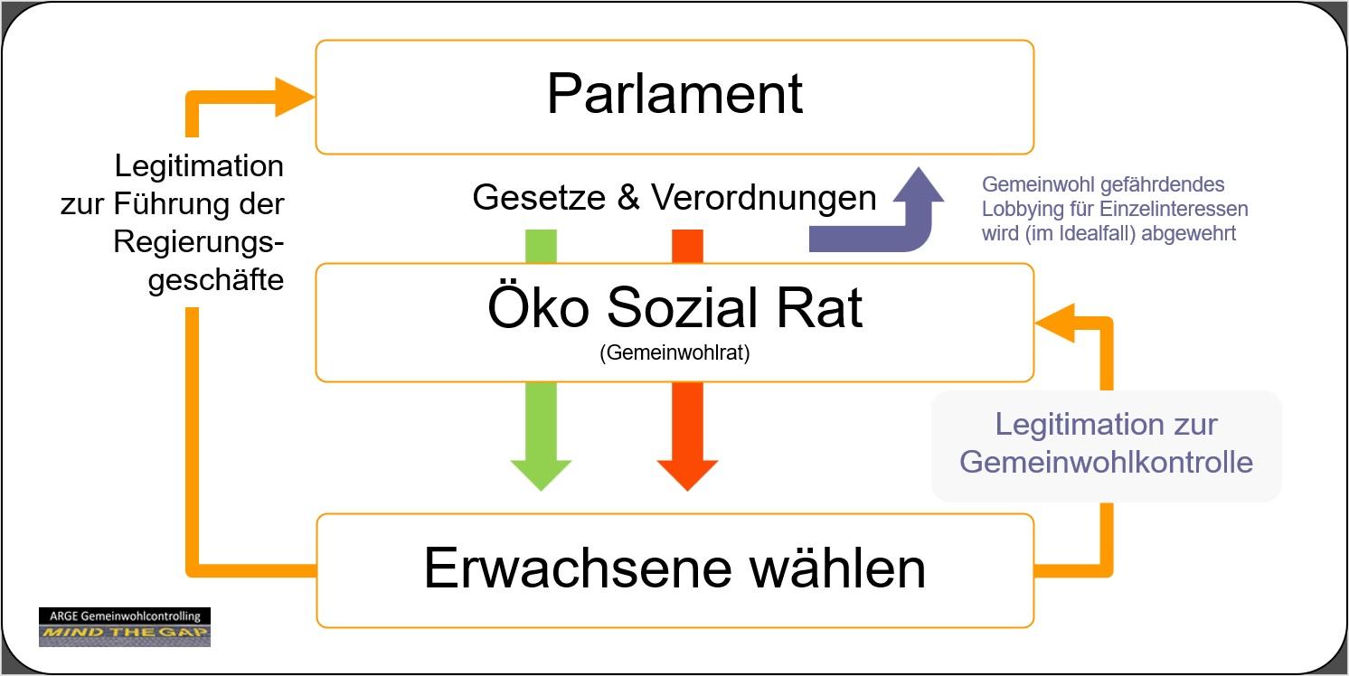 2020-10-02_Oeko-Sozial-Rat_legitimiert-zur-Gemeinwohlkontrolle