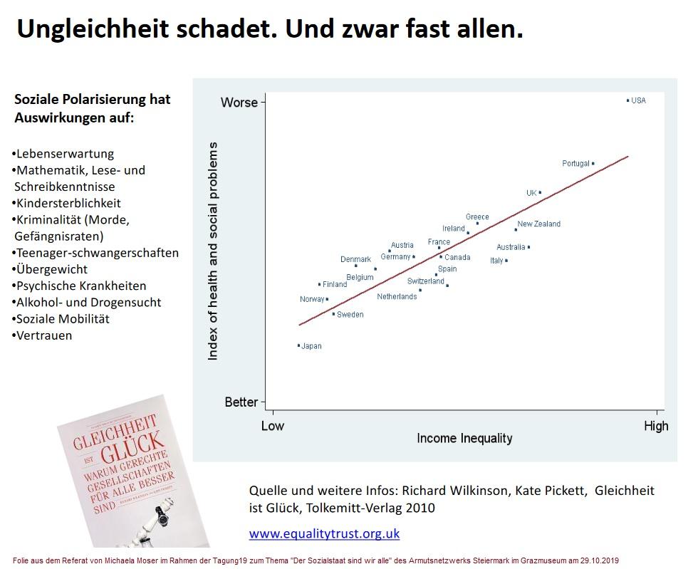 2020-07-10_Michaela-Moser_Ungleichheit-schadet_Und-zwar-fast-allen